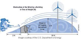Obstrucción del viento.